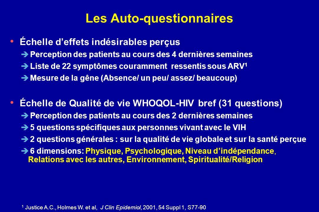1 Justice A.C., Holmes W. et al, J Clin Epidemiol, 2001, 54 Suppl 1, S77-90 Les Auto-questionnaires Échelle deffets indésirables perçus Perception des