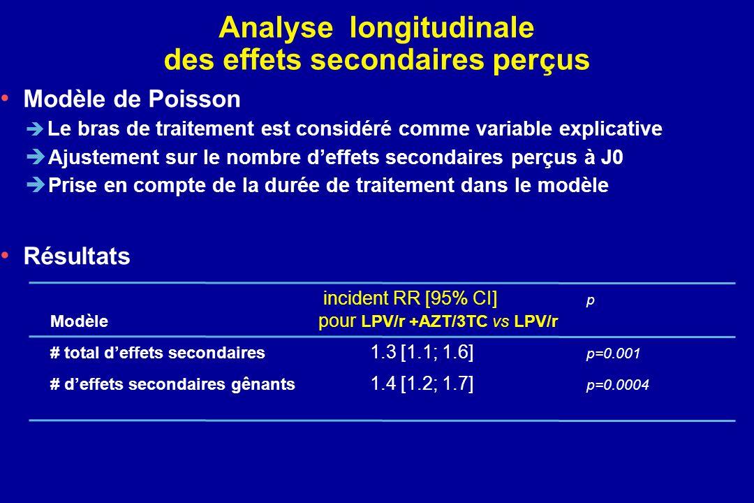 Modèle de Poisson Le bras de traitement est considéré comme variable explicative Ajustement sur le nombre deffets secondaires perçus à J0 Prise en com