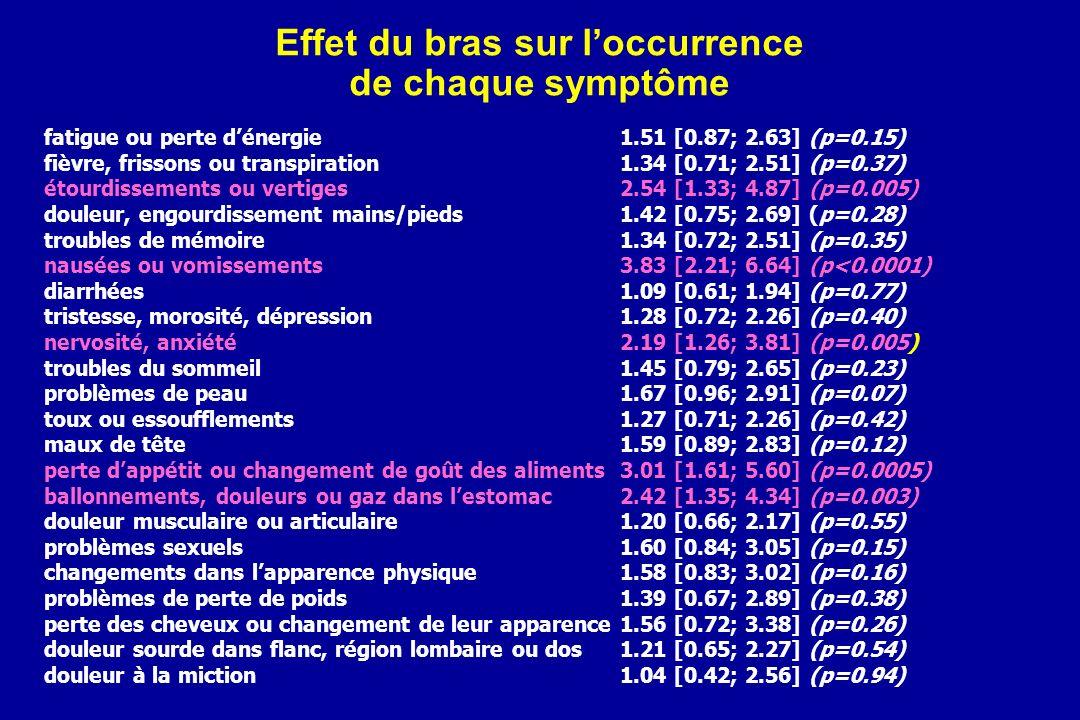 Effet du bras sur loccurrence de chaque symptôme fatigue ou perte dénergie1.51 [0.87; 2.63] (p=0.15) fièvre, frissons ou transpiration1.34 [0.71; 2.51
