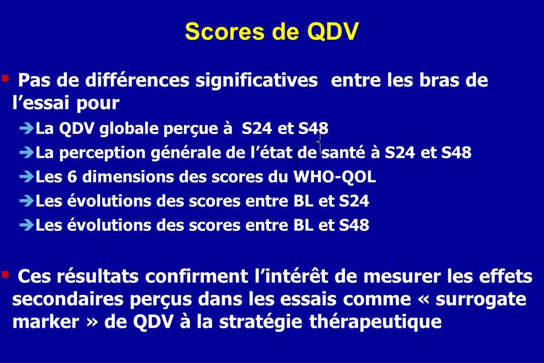 Scores de QDV Pas de différences significatives entre les bras de lessai pour La QDV globale perçue à S24 et S48 La perception générale de létat de sa