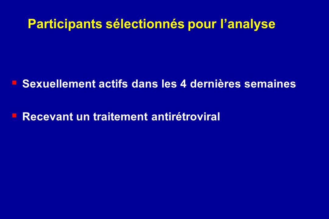 Participants sélectionnés pour lanalyse Sexuellement actifs dans les 4 dernières semaines Recevant un traitement antirétroviral