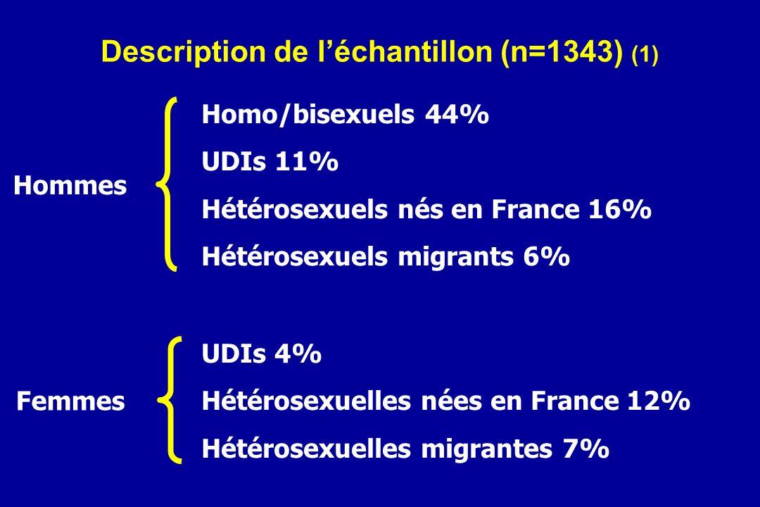 Description de léchantillon (n=1343) (1) Homo/bisexuels 44% UDIs 11% Hétérosexuels nés en France 16% Hétérosexuels migrants 6% Hommes UDIs 4% Hétérose