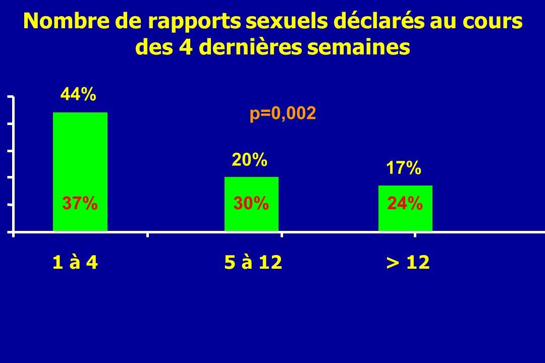 Nombre de rapports sexuels déclarés au cours des 4 dernières semaines 33% déclarent avoir ressenti des troubles de la sexualité au cours des 4 dernièr