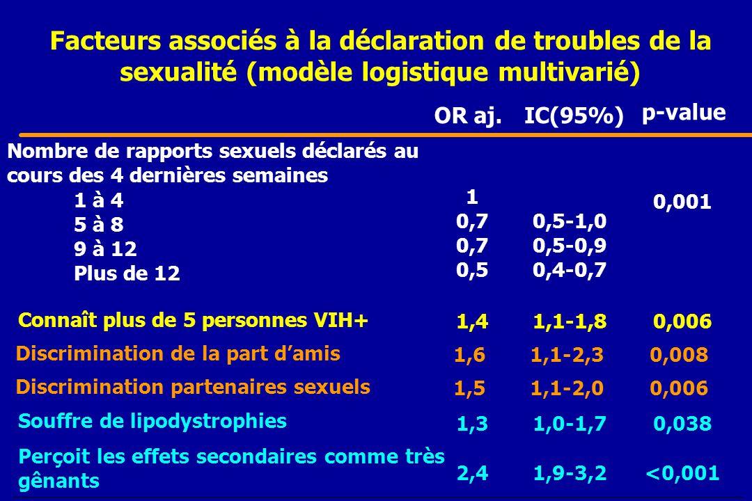 Facteurs associés à la déclaration de troubles de la sexualité (modèle logistique multivarié) <0,0011,9-3,22,4 Perçoit les effets secondaires comme tr