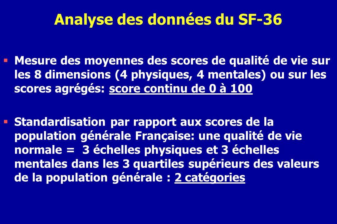 Analyse des données du SF-36 Mesure des moyennes des scores de qualité de vie sur les 8 dimensions (4 physiques, 4 mentales) ou sur les scores agrégés