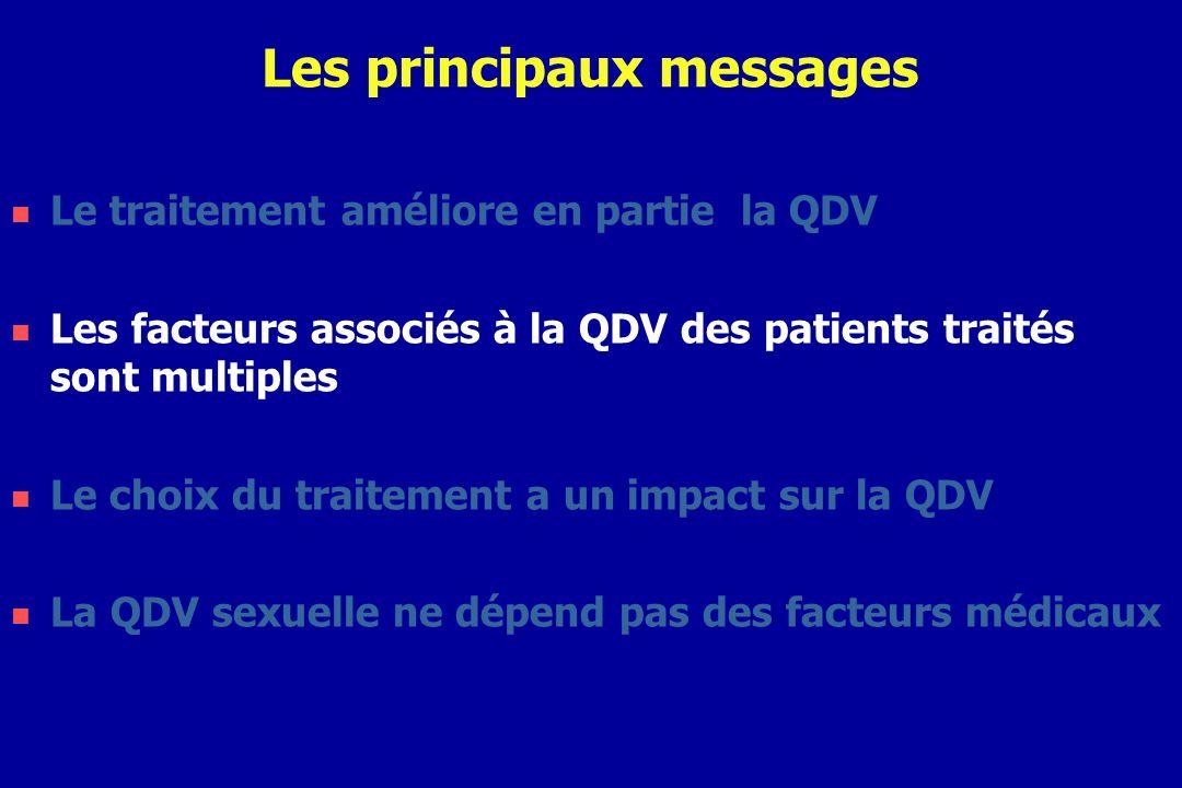 Facteurs associés à une QDV normale à M12 Bonne Qualité de vie à M12 Variables Non N= 363 Oui N=291 Modèle final AOR [95% IC] N (%) QDV normale à M063 (17)170 (58)7.7[4.9-11.9] Succès virologique à M12 ¤223 (61)195 (67)1.9[1.2-2.9] Nombre de CD4 à M0 <200/ mm 3 200-500/ mm 3 500/ mm 3 109 (30) 184 (50) 69 (19) 85 (29) 159 (54) 47 (16) 1.0 0.9 0.4 0.6-1.4 0.2-0.8 Durée > 8ans depuis le diagnostic118 (32)60 (21)0.5[0.3-0.8] Nombre deffets secondaires auto- déclarés à M12 (Médiane [IQR] ) 5 [3-7]2 [1-3]0.6[0.5-0.7]