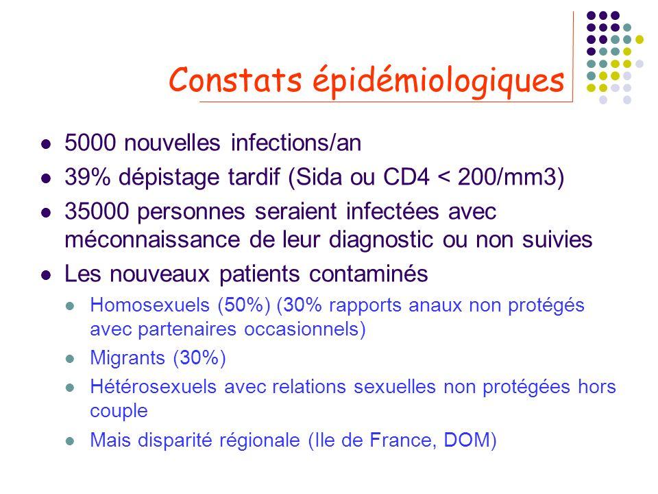 Constats épidémiologiques 5000 nouvelles infections/an 39% dépistage tardif (Sida ou CD4 < 200/mm3) 35000 personnes seraient infectées avec méconnaiss