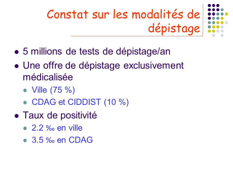 Constat sur les modalités de dépistage 5 millions de tests de dépistage/an Une offre de dépistage exclusivement médicalisée Ville (75 %) CDAG et CIDDI