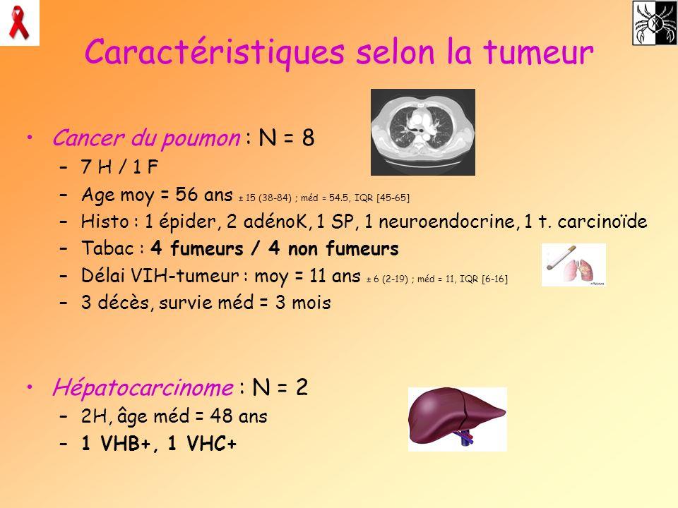 Caractéristiques selon la tumeur Cancer du poumon : N = 8 –7 H / 1 F –Age moy = 56 ans ± 15 (38-84) ; méd = 54.5, IQR [45-65] –Histo : 1 épider, 2 adé