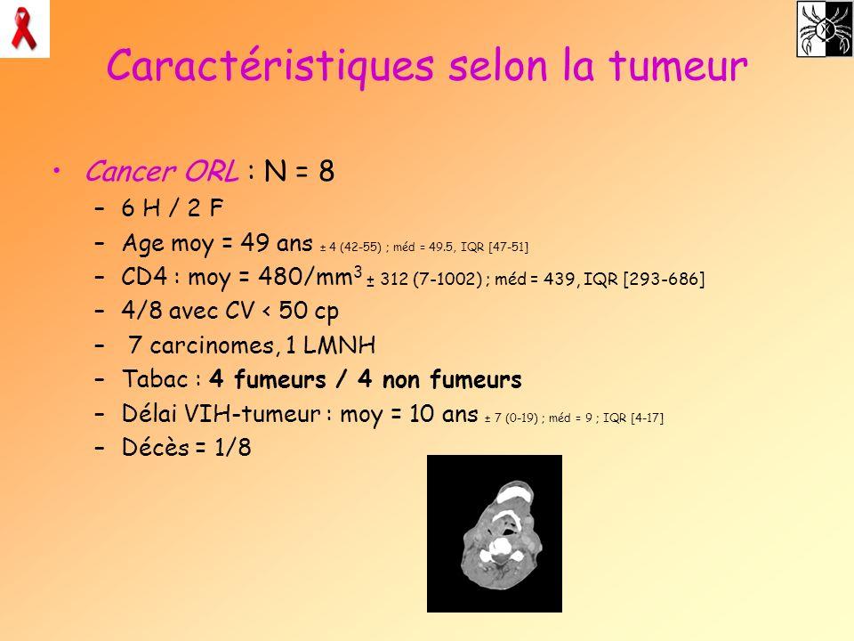 Caractéristiques selon la tumeur Cancer ORL : N = 8 –6 H / 2 F –Age moy = 49 ans ± 4 (42-55) ; méd = 49.5, IQR [47-51] –CD4 : moy = 480/mm 3 ± 312 (7-