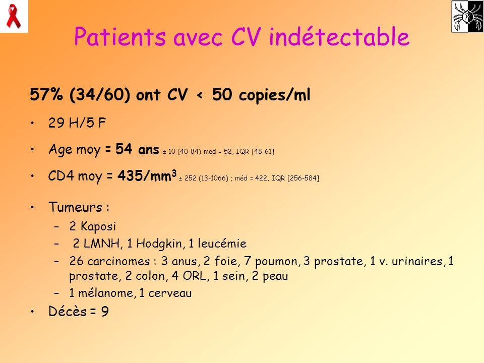 Patients avec CV indétectable 57% (34/60) ont CV < 50 copies/ml 29 H/5 F Age moy = 54 ans ± 10 (40-84) med = 52, IQR [48-61] CD4 moy = 435/mm 3 ± 252