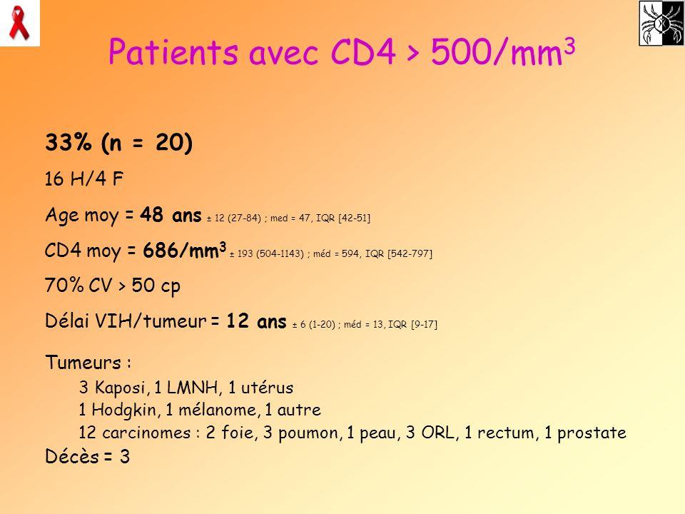 Patients avec CD4 > 500/mm 3 33% (n = 20) 16 H/4 F Age moy = 48 ans ± 12 (27-84) ; med = 47, IQR [42-51] CD4 moy = 686/mm 3 ± 193 (504-1143) ; méd = 5