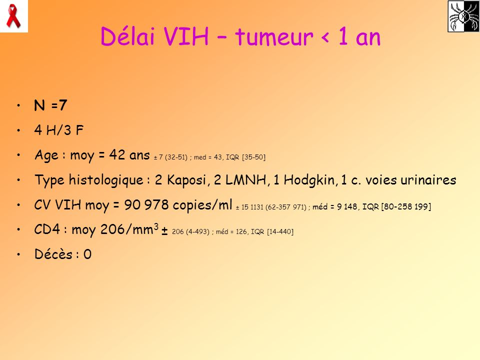 Délai VIH – tumeur < 1 an N =7 4 H/3 F Age : moy = 42 ans ± 7 (32-51) ; med = 43, IQR [35-50] Type histologique : 2 Kaposi, 2 LMNH, 1 Hodgkin, 1 c. vo