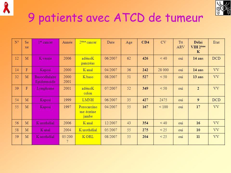 9 patients avec ATCD de tumeur N°Se xe 1 er cancerAnnée2 ème cancerDateAgeCD4CVTtt ARV Délai VIH 2 ème K Etat 12MK vessie2006adénoK pancréas 06/200762