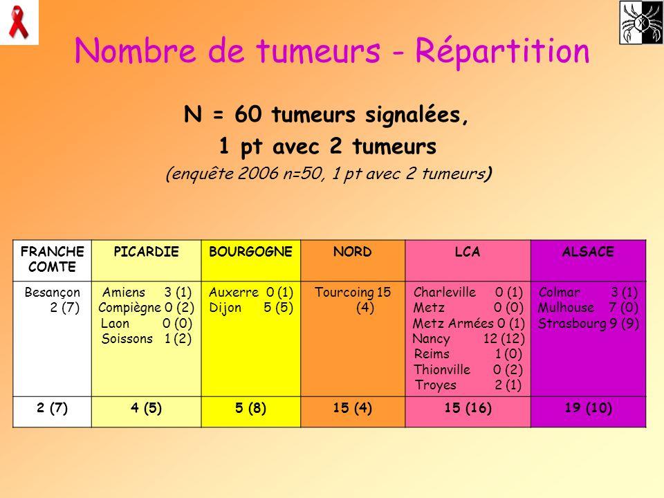 Nombre de tumeurs - Répartition N = 60 tumeurs signalées, 1 pt avec 2 tumeurs (enquête 2006 n=50, 1 pt avec 2 tumeurs) FRANCHE COMTE PICARDIEBOURGOGNE