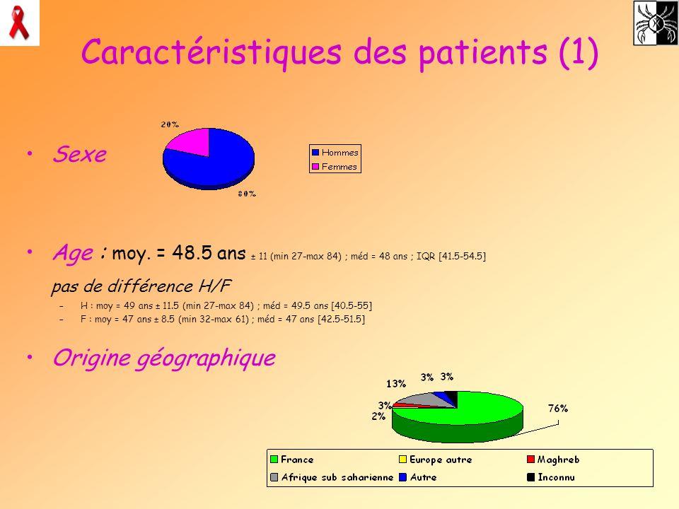 Caractéristiques des patients (1) Sexe Age : moy. = 48.5 ans ± 11 (min 27-max 84) ; méd = 48 ans ; IQR [41.5-54.5] pas de différence H/F –H : moy = 49