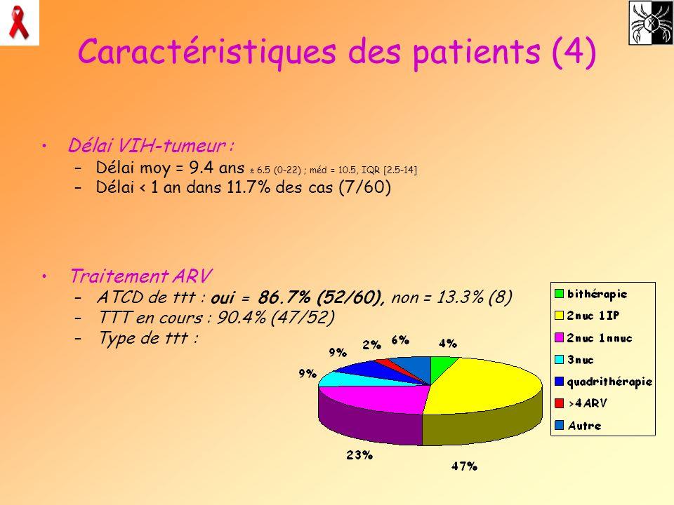 Caractéristiques des patients (4) Délai VIH-tumeur : –Délai moy = 9.4 ans ± 6.5 (0-22) ; méd = 10.5, IQR [2.5-14] –Délai < 1 an dans 11.7% des cas (7/