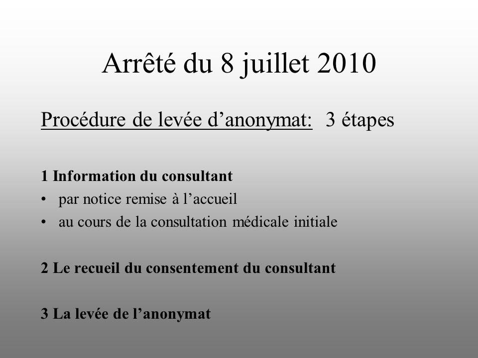 Arrêté du 8 juillet 2010 Procédure de levée danonymat: 3 étapes 1 Information du consultant par notice remise à laccueil au cours de la consultation médicale initiale 2 Le recueil du consentement du consultant 3 La levée de lanonymat