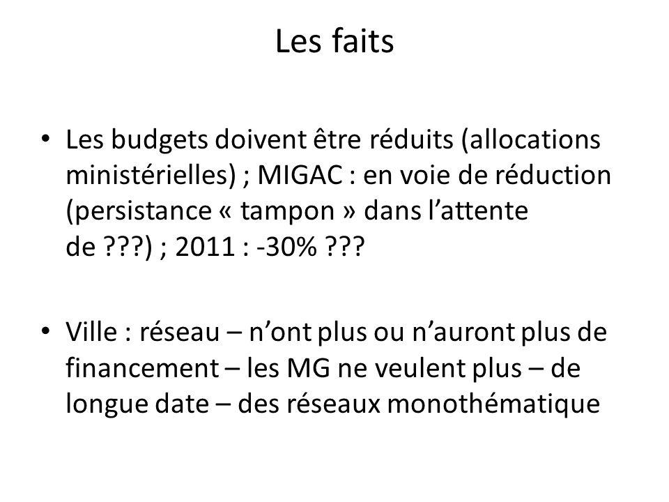 Les faits Les budgets doivent être réduits (allocations ministérielles) ; MIGAC : en voie de réduction (persistance « tampon » dans lattente de ???) ; 2011 : -30% ??.
