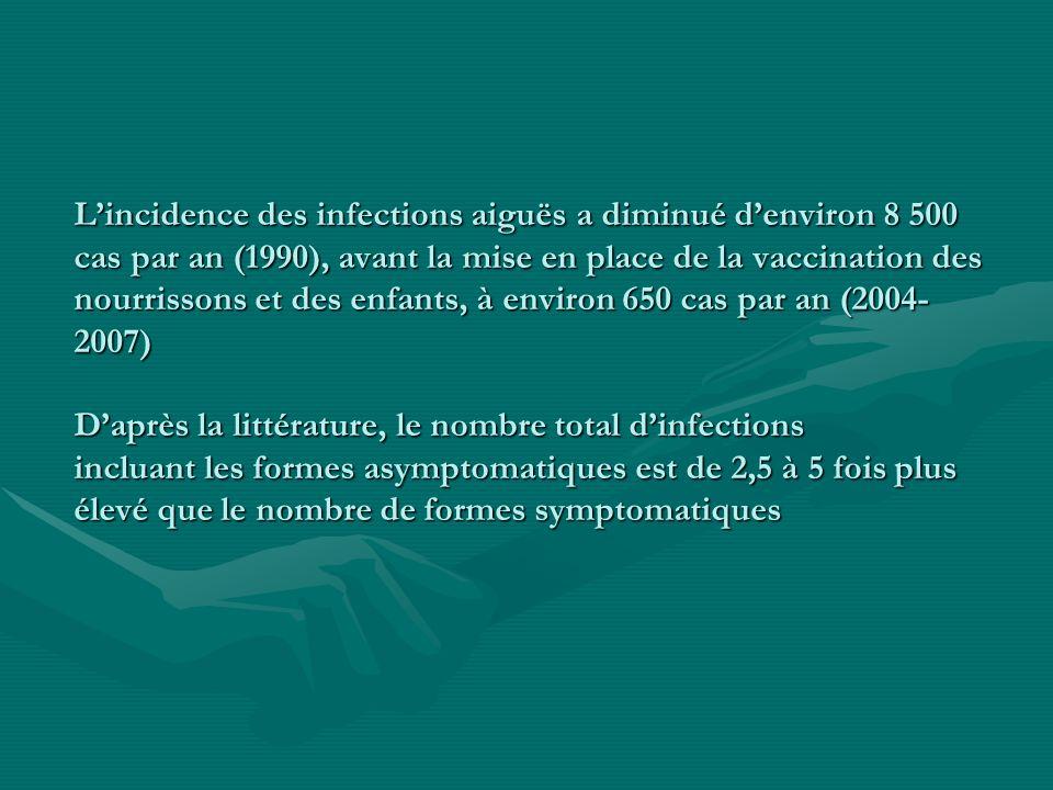 Lincidence des infections aiguës a diminué denviron 8 500 cas par an (1990), avant la mise en place de la vaccination des nourrissons et des enfants,