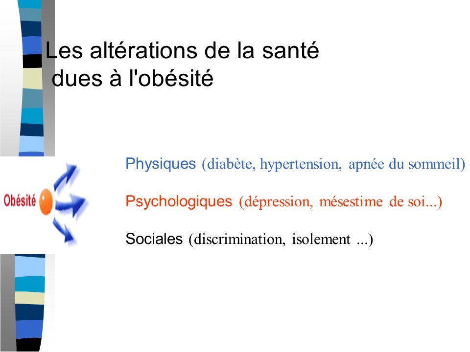 Techniques Restrictives Les techniques de choix en France Anneau Gastrique (intervention la plus fréquente en France)