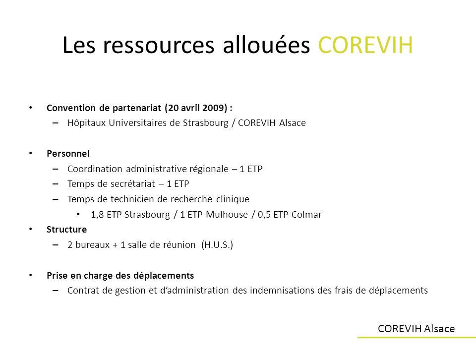 Les ressources allouées COREVIH Convention de partenariat (20 avril 2009) : – Hôpitaux Universitaires de Strasbourg / COREVIH Alsace Personnel – Coord