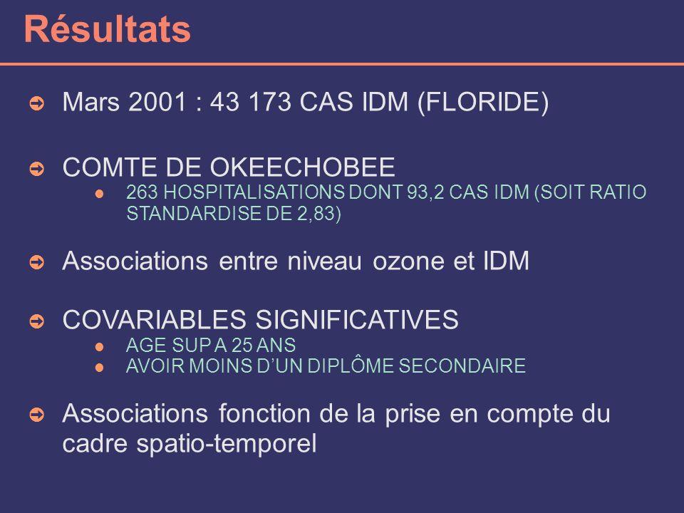 Résultats Mars 2001 : 43 173 CAS IDM (FLORIDE) COMTE DE OKEECHOBEE 263 HOSPITALISATIONS DONT 93,2 CAS IDM (SOIT RATIO STANDARDISE DE 2,83) Associations entre niveau ozone et IDM COVARIABLES SIGNIFICATIVES AGE SUP A 25 ANS AVOIR MOINS DUN DIPLÔME SECONDAIRE Associations fonction de la prise en compte du cadre spatio-temporel