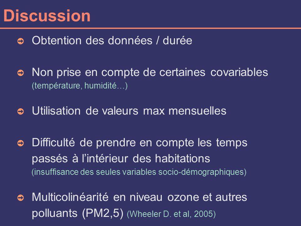 Discussion Obtention des données / durée Non prise en compte de certaines covariables (température, humidité…) Utilisation de valeurs max mensuelles Difficulté de prendre en compte les temps passés à lintérieur des habitations (insuffisance des seules variables socio-démographiques) Multicolinéarité en niveau ozone et autres polluants (PM2,5) (Wheeler D.