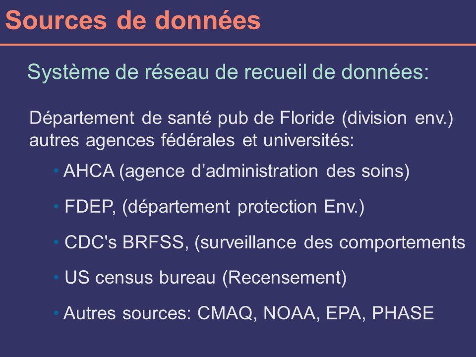 Sources de données Système de réseau de recueil de données: Département de santé pub de Floride (division env.) autres agences fédérales et universités: AHCA (agence dadministration des soins) FDEP, (département protection Env.) CDC s BRFSS, (surveillance des comportements US census bureau (Recensement) Autres sources: CMAQ, NOAA, EPA, PHASE