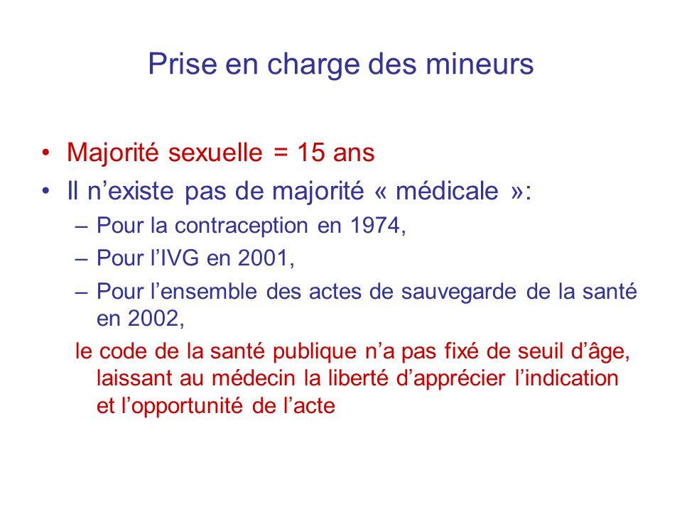 Prise en charge des mineurs Majorité sexuelle = 15 ans Il nexiste pas de majorité « médicale »: –Pour la contraception en 1974, –Pour lIVG en 2001, –P