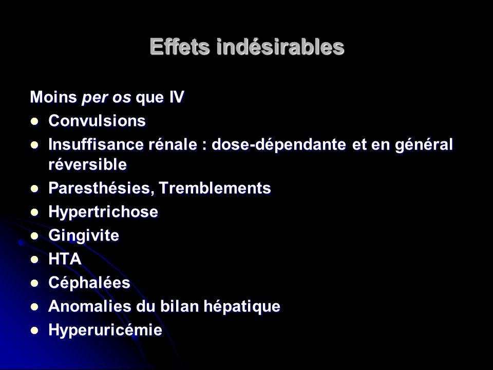 Effets indésirables Moins per os que IV Convulsions Convulsions Insuffisance rénale : dose-dépendante et en général réversible Insuffisance rénale : d