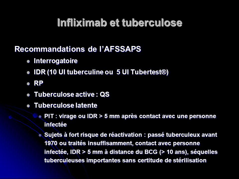 Infliximab et tuberculose Recommandations de lAFSSAPS Interrogatoire Interrogatoire IDR (10 UI tuberculine ou 5 UI Tubertest®) IDR (10 UI tuberculine