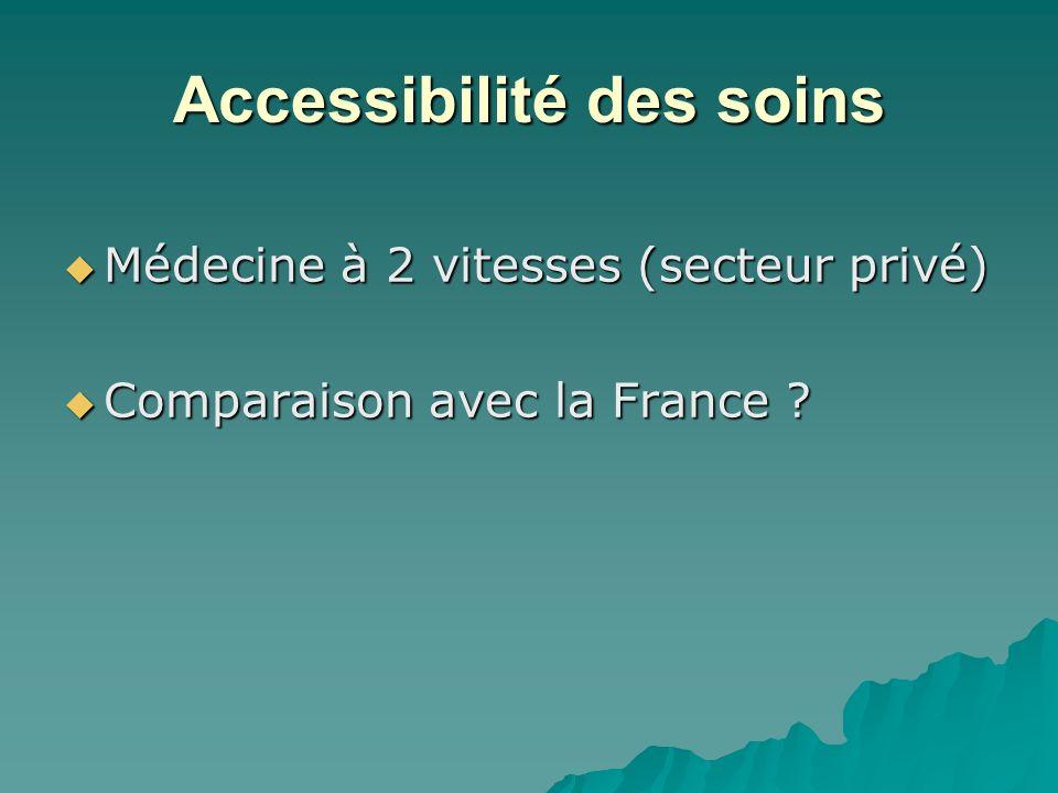Accessibilité des soins Médecine à 2 vitesses (secteur privé) Médecine à 2 vitesses (secteur privé) Comparaison avec la France ? Comparaison avec la F