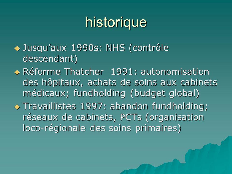 historique Jusquaux 1990s: NHS (contrôle descendant) Jusquaux 1990s: NHS (contrôle descendant) Réforme Thatcher 1991: autonomisation des hôpitaux, ach