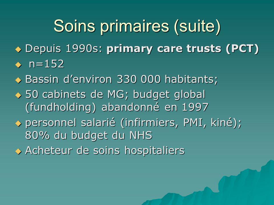 Soins primaires (suite) Depuis 1990s: primary care trusts (PCT) Depuis 1990s: primary care trusts (PCT) n=152 n=152 Bassin denviron 330 000 habitants;