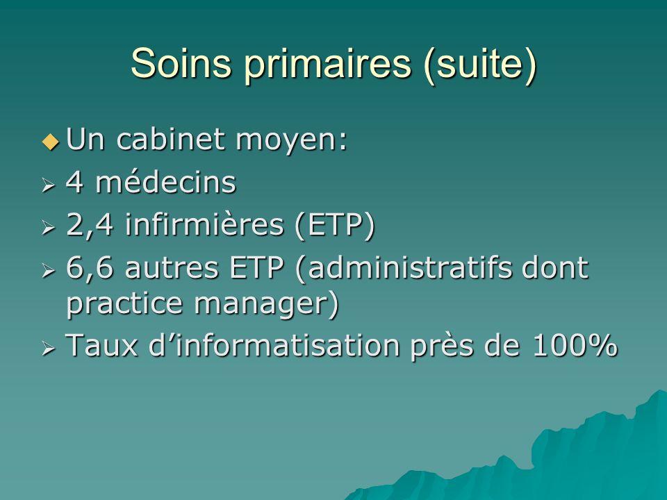 Soins primaires (suite) Un cabinet moyen: Un cabinet moyen: 4 médecins 4 médecins 2,4 infirmières (ETP) 2,4 infirmières (ETP) 6,6 autres ETP (administ