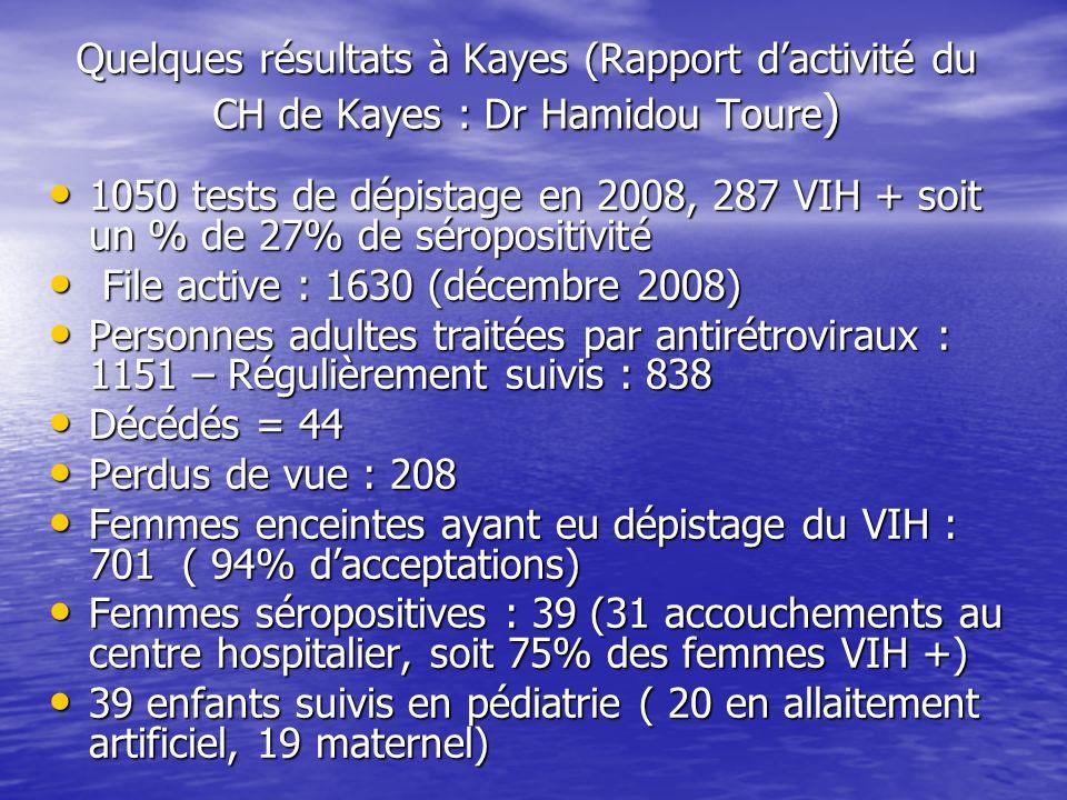 Quelques résultats à Kayes (Rapport dactivité du CH de Kayes : Dr Hamidou Toure ) 1050 tests de dépistage en 2008, 287 VIH + soit un % de 27% de séropositivité 1050 tests de dépistage en 2008, 287 VIH + soit un % de 27% de séropositivité File active : 1630 (décembre 2008) File active : 1630 (décembre 2008) Personnes adultes traitées par antirétroviraux : 1151 – Régulièrement suivis : 838 Personnes adultes traitées par antirétroviraux : 1151 – Régulièrement suivis : 838 Décédés = 44 Décédés = 44 Perdus de vue : 208 Perdus de vue : 208 Femmes enceintes ayant eu dépistage du VIH : 701 ( 94% dacceptations) Femmes enceintes ayant eu dépistage du VIH : 701 ( 94% dacceptations) Femmes séropositives : 39 (31 accouchements au centre hospitalier, soit 75% des femmes VIH +) Femmes séropositives : 39 (31 accouchements au centre hospitalier, soit 75% des femmes VIH +) 39 enfants suivis en pédiatrie ( 20 en allaitement artificiel, 19 maternel) 39 enfants suivis en pédiatrie ( 20 en allaitement artificiel, 19 maternel)