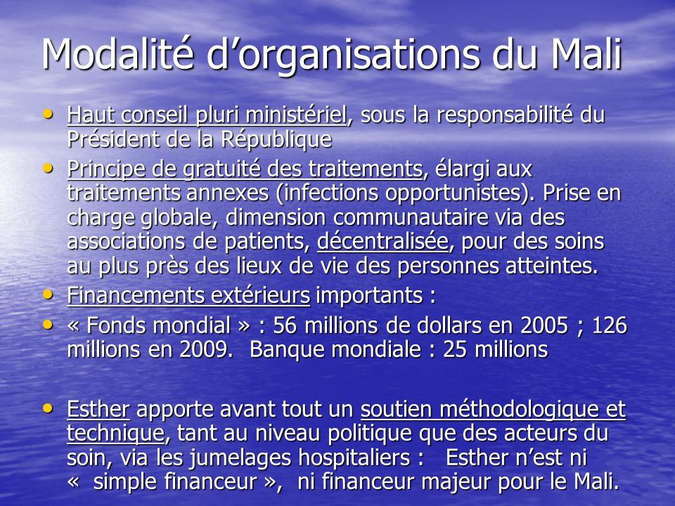 ESTHER au Mali ESTHER au Mali Début en 2002 Début en 2002 Objectif essentiel : Renforcer les capacités de prise en charge et en particulier de traitement antirétroviral Objectif essentiel : Renforcer les capacités de prise en charge et en particulier de traitement antirétroviral Bamako au départ, puis en sites décentralisés : Kayes et Sikasso Bamako au départ, puis en sites décentralisés : Kayes et Sikasso Depuis 2007, appui à 3 sites décentralisés Depuis 2007, appui à 3 sites décentralisés sous - régionaux sous - régionaux Depuis 2005, soutien amplifié à actions de « continuum du soin », incluant un soutien communautaire via des associations ayant soutien méthodologique et financier.
