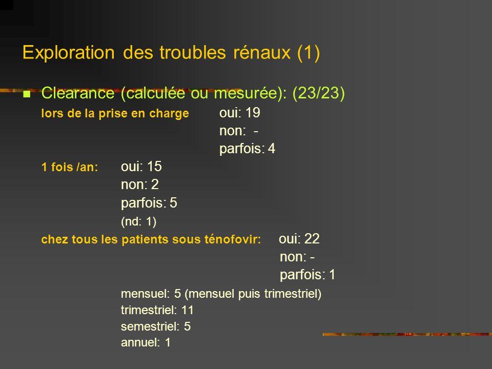 Exploration des troubles rénaux (2) Pratiquez vous dautres examens chez les patients sous ténofovir (23/23): OUI: 16phosphorémie: 10 protéinurie/ bandelette urinaire: 16 glycosurie: 4 calcémie: 2 sédiment: 1 consultation néphrologie: 1 NON: 4 Néphrologue dédié ou facilité daccès (23/23): OUI: 2 NON: 21