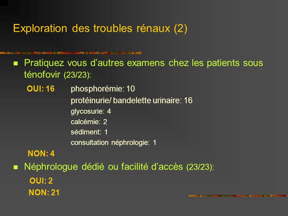 Exploration des troubles rénaux (2) Pratiquez vous dautres examens chez les patients sous ténofovir (23/23): OUI: 16phosphorémie: 10 protéinurie/ band