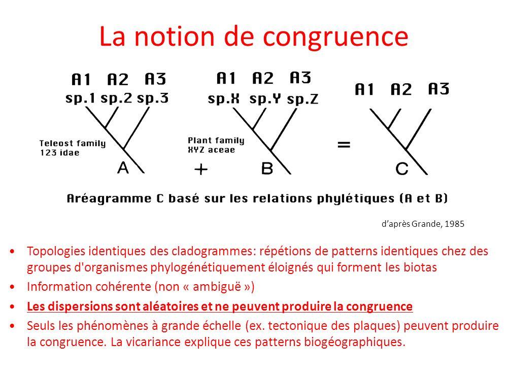 La notion de congruence Topologies identiques des cladogrammes: répétions de patterns identiques chez des groupes d'organismes phylogénétiquement éloi