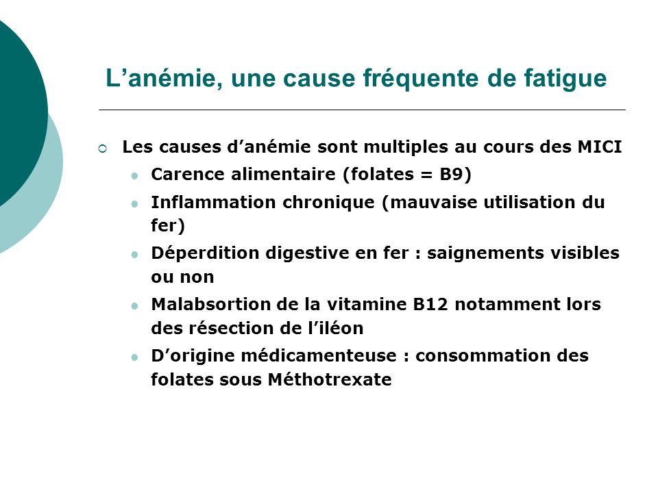 Lanémie, une cause fréquente de fatigue Les causes danémie sont multiples au cours des MICI Carence alimentaire (folates = B9) Inflammation chronique