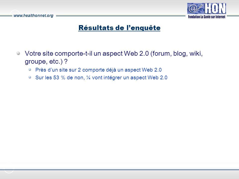 www.healthonnet.org Résultats de lenquête Votre site comporte-t-il un aspect Web 2.0 (forum, blog, wiki, groupe, etc.) .