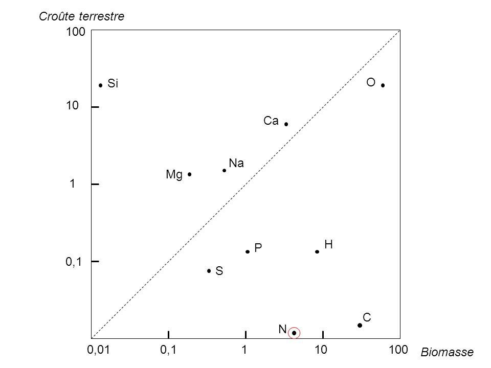 0,01 0,1 1 10 100 100 10 1 0,1 Si Mg O Ca Na P N C S H Croûte terrestre Biomasse