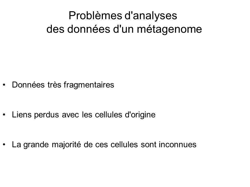 Problèmes d'analyses des données d'un métagenome Données très fragmentaires Liens perdus avec les cellules d'origine La grande majorité de ces cellule