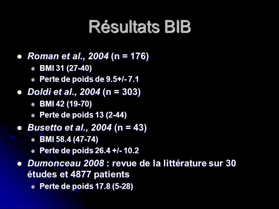 Résultats BIB Roman et al., 2004 (n = 176) Roman et al., 2004 (n = 176) BMI 31 (27-40) BMI 31 (27-40) Perte de poids de 9.5+/- 7.1 Perte de poids de 9