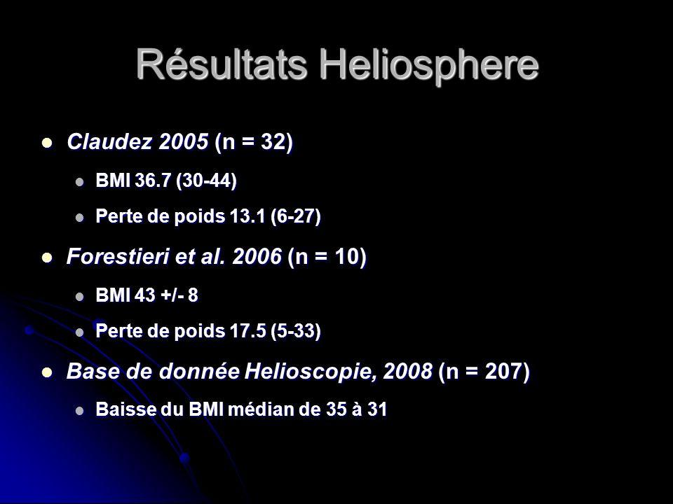 Résultats Heliosphere Claudez 2005 (n = 32) Claudez 2005 (n = 32) BMI 36.7 (30-44) BMI 36.7 (30-44) Perte de poids 13.1 (6-27) Perte de poids 13.1 (6-
