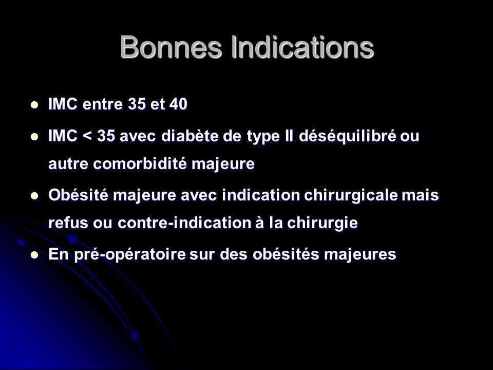 Bonnes Indications IMC entre 35 et 40 IMC entre 35 et 40 IMC < 35 avec diabète de type II déséquilibré ou autre comorbidité majeure IMC < 35 avec diab