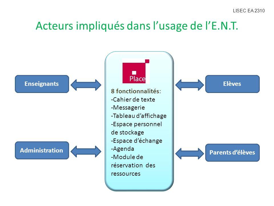 Acteurs impliqués dans lusage de lE.N.T. 8 fonctionnalités: -Cahier de texte -Messagerie -Tableau daffichage -Espace personnel de stockage -Espace déc