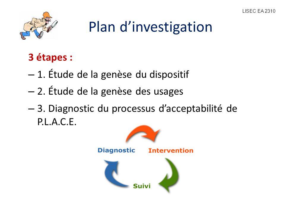 Plan dinvestigation 3 étapes : – 1. Étude de la genèse du dispositif – 2. Étude de la genèse des usages – 3. Diagnostic du processus dacceptabilité de
